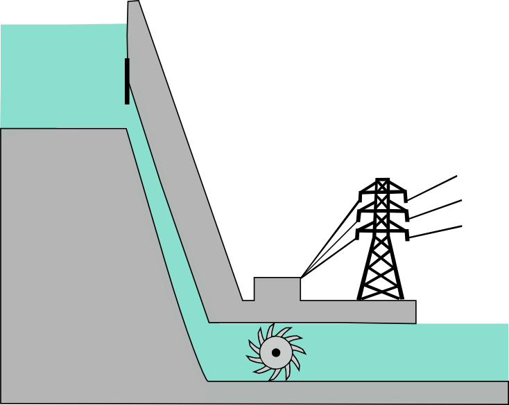 2 – Energy sources